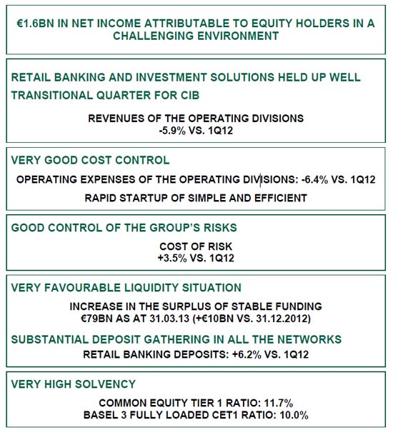 BNP Paribas Group: Results as at 31 March 2013 BNP Paribas