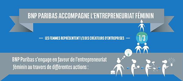 BNP Paribas accompagne l'entrepreneuriat féminin.