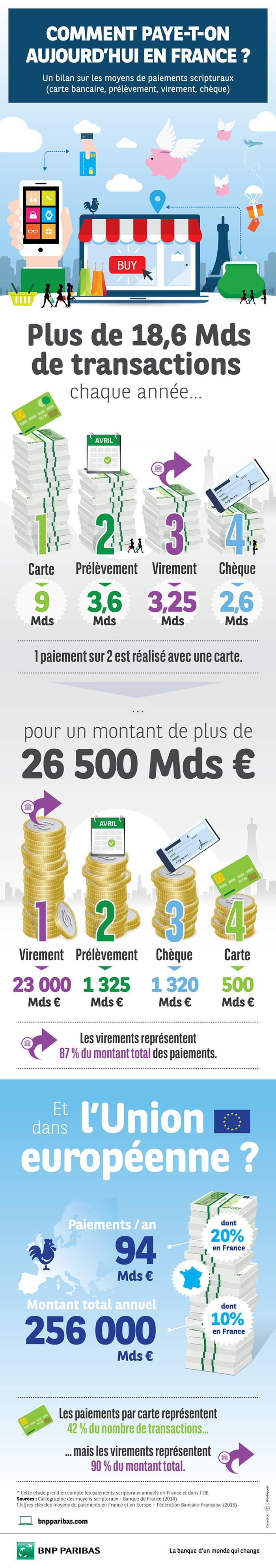 Comment paye-t-on aujourd'hui en France ?