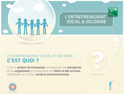Infographie Entrepreneuriat Social & Solidaire
