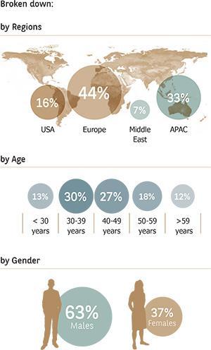 2015 Global Entrepreneurialism Report
