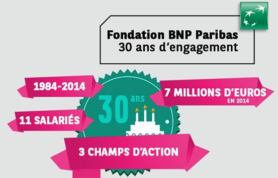 30 ans de la Fondation BNP Paribas - infographie