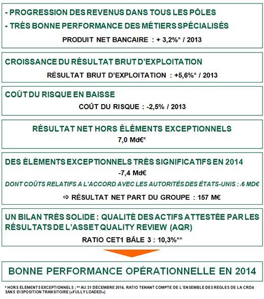 Résultats BNP Paribas 2014