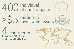 2015 BNP Paribas Wealth Management Individual Philanthropy Index