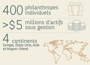l'indice de la philanthropie individuelle 2015 de BNP Paribas