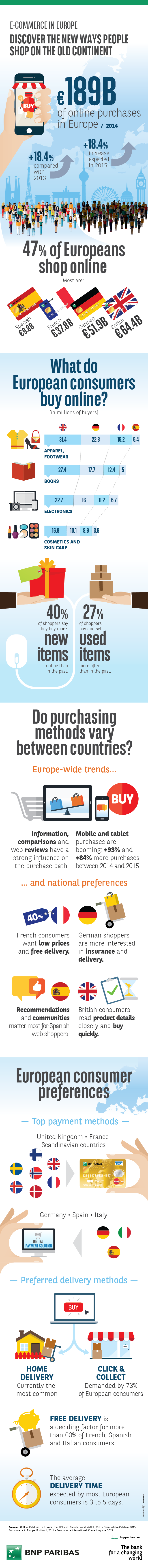 Infographic - E-commerce in Europe - Discover the new ways people shop on the old Continent