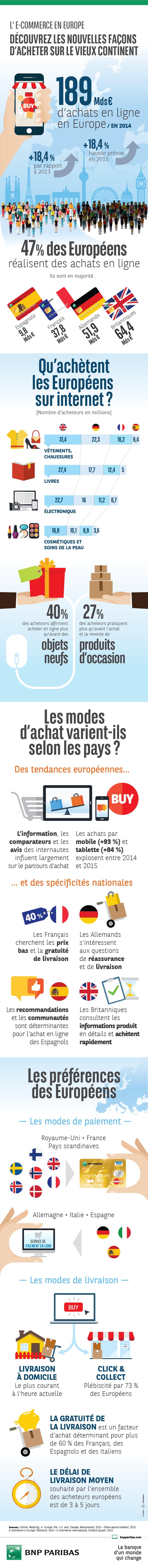 Infographie - L'E-commerce en Europe - Découvrez les nouvelles façons d'acheter sur le vieux continent