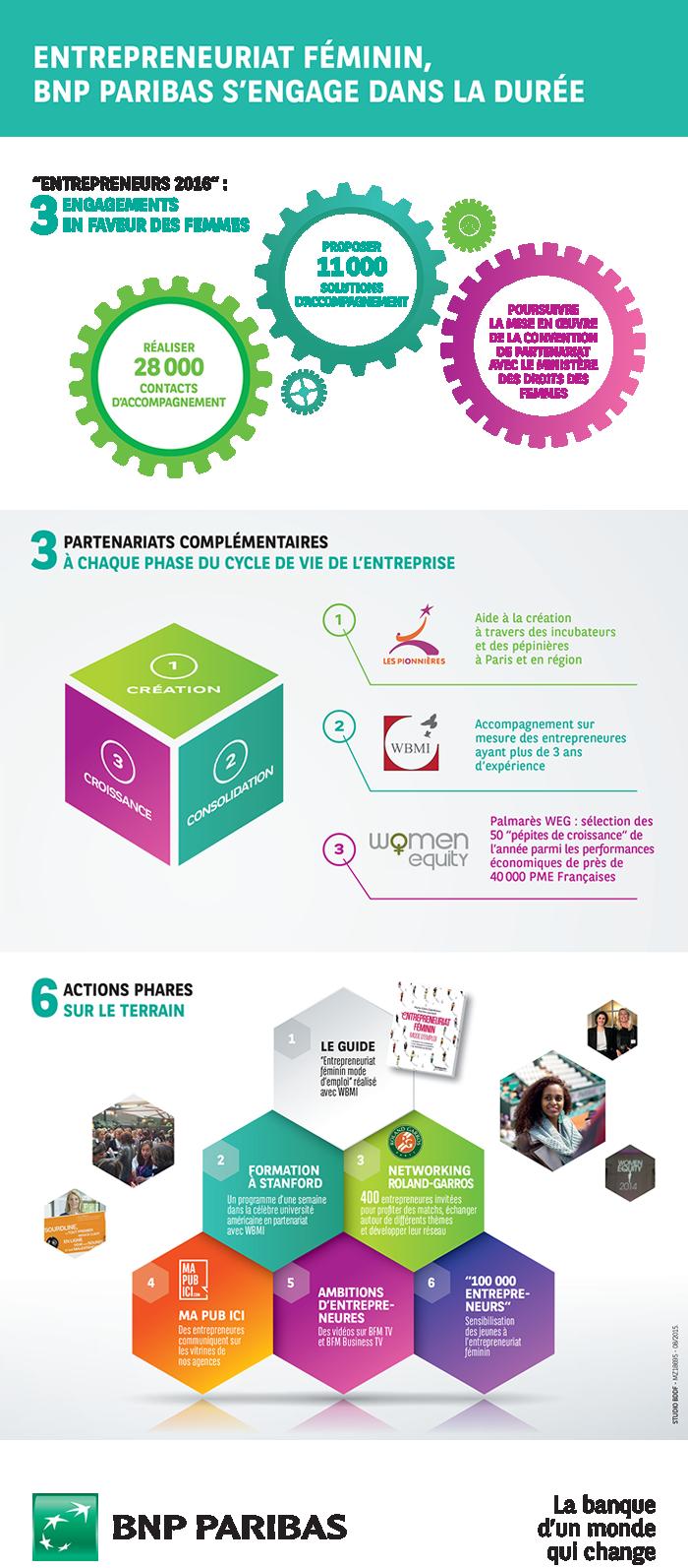 Entrepreneuriat féminin - BNP Paribas s'engage dans la durée