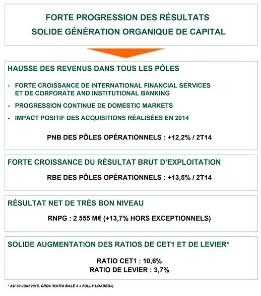 RÉSULTATS AU 30 JUIN 2015 BNP Paribas