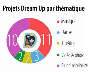 Thématiques Dream Up