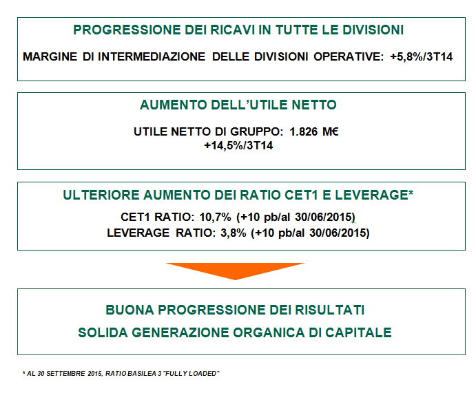 Gruppo BNP Paribas  Risultati al 30 Settembre 2015 - BNP Paribas Italia 06436b6786a