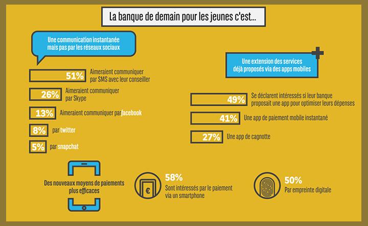 Infographie Les jeunes et la banque
