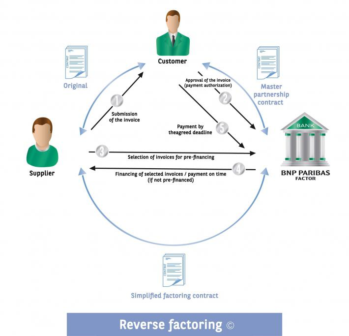 Reverse Factoring  A Fast  Easy And Innovative Financing Solution
