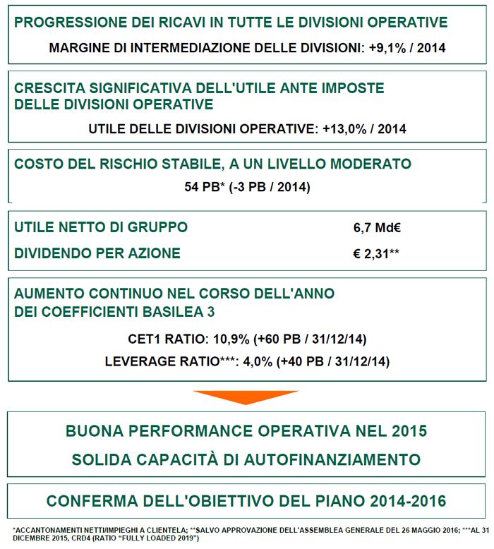 Gruppo BNP Paribas  Risultati al 31 Dicembre 2015 - BNP Paribas Italia 3b4c8cfe5f9