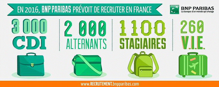 Recrutements 2016 BNP Paribas